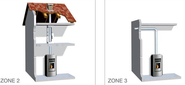 pourquoi un po le granul s tanche atouts flam montbard. Black Bedroom Furniture Sets. Home Design Ideas